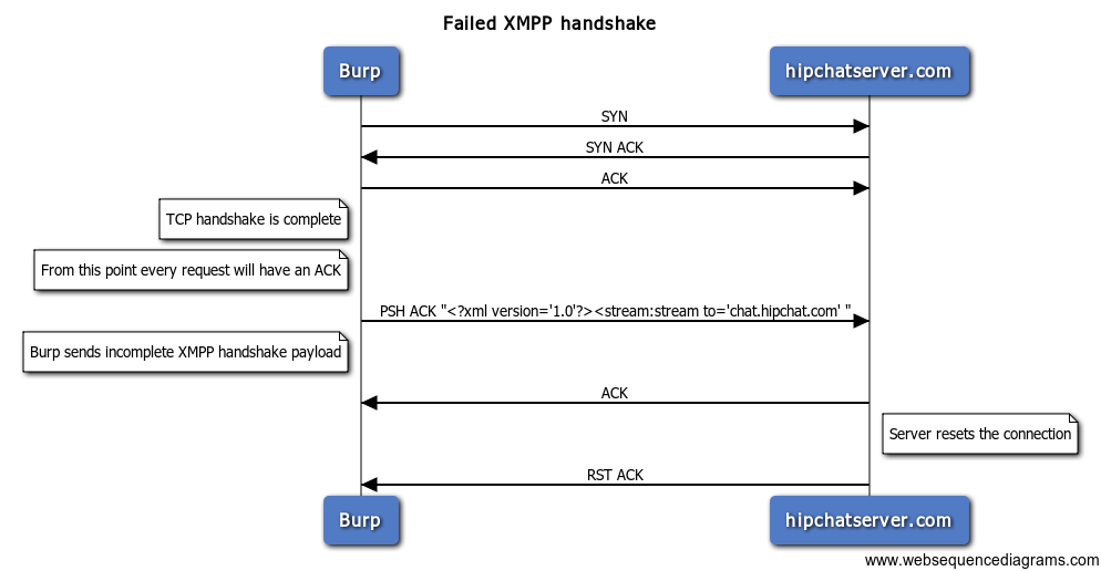 Proxying Hipchat Part 2: So You Think You Can Use Burp?
