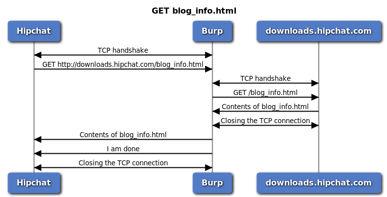 GET blog_info sequence diagram