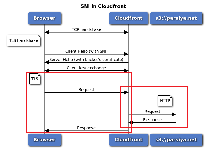 SNI and Cloudfront