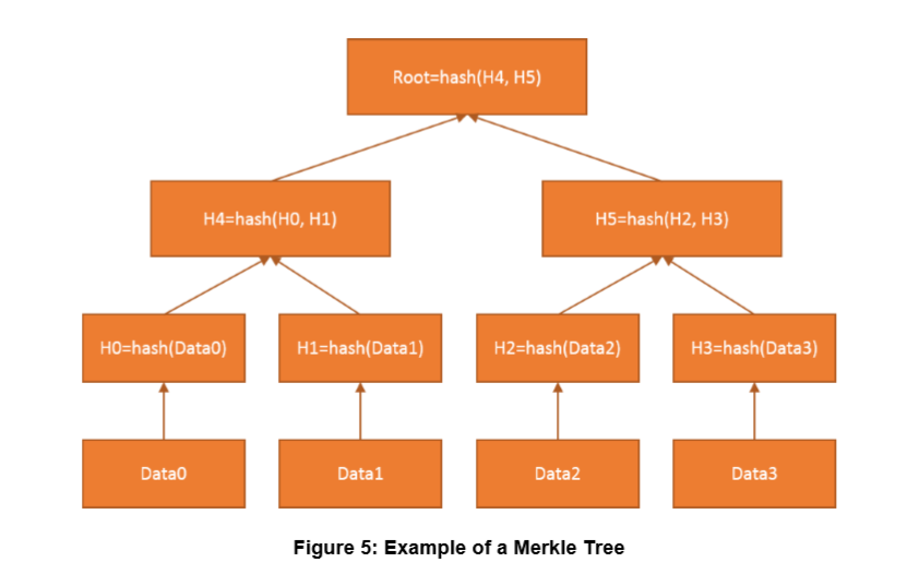 Draft figure 5: Merkle Tree Root Hash